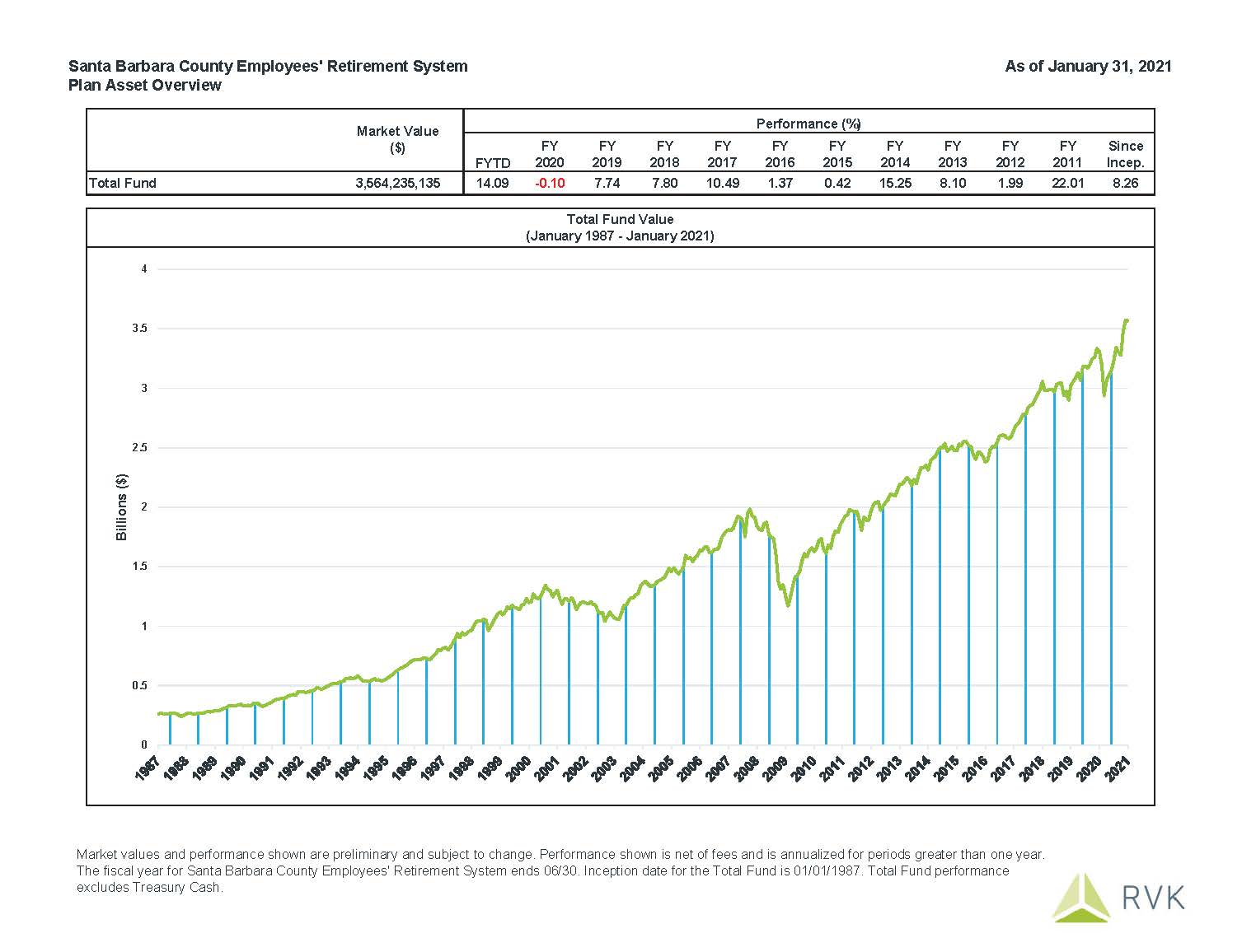 January 2021 Fund Performance: Fiscal Year to Date performance is 14.09%.