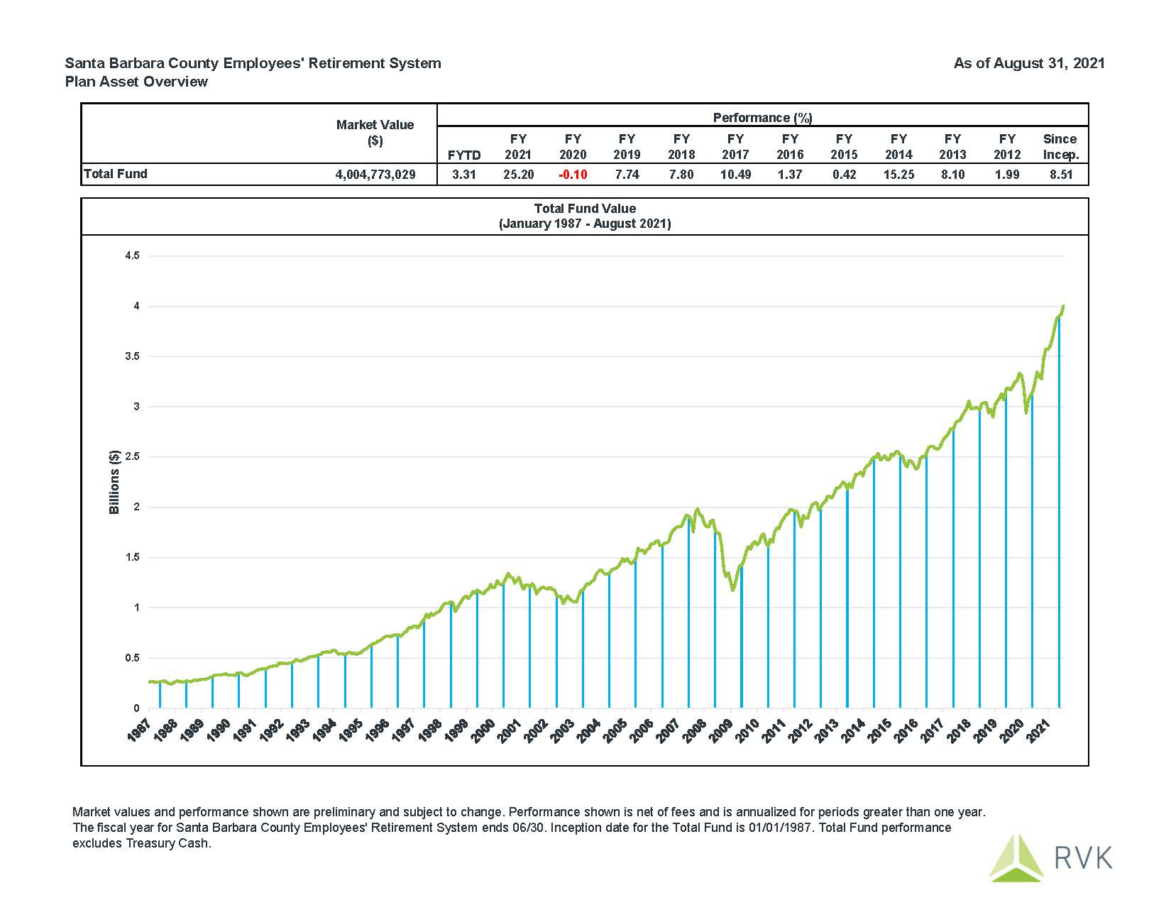August 2021 Fund Performance: Fiscal Year to Date performance is 3.31%.