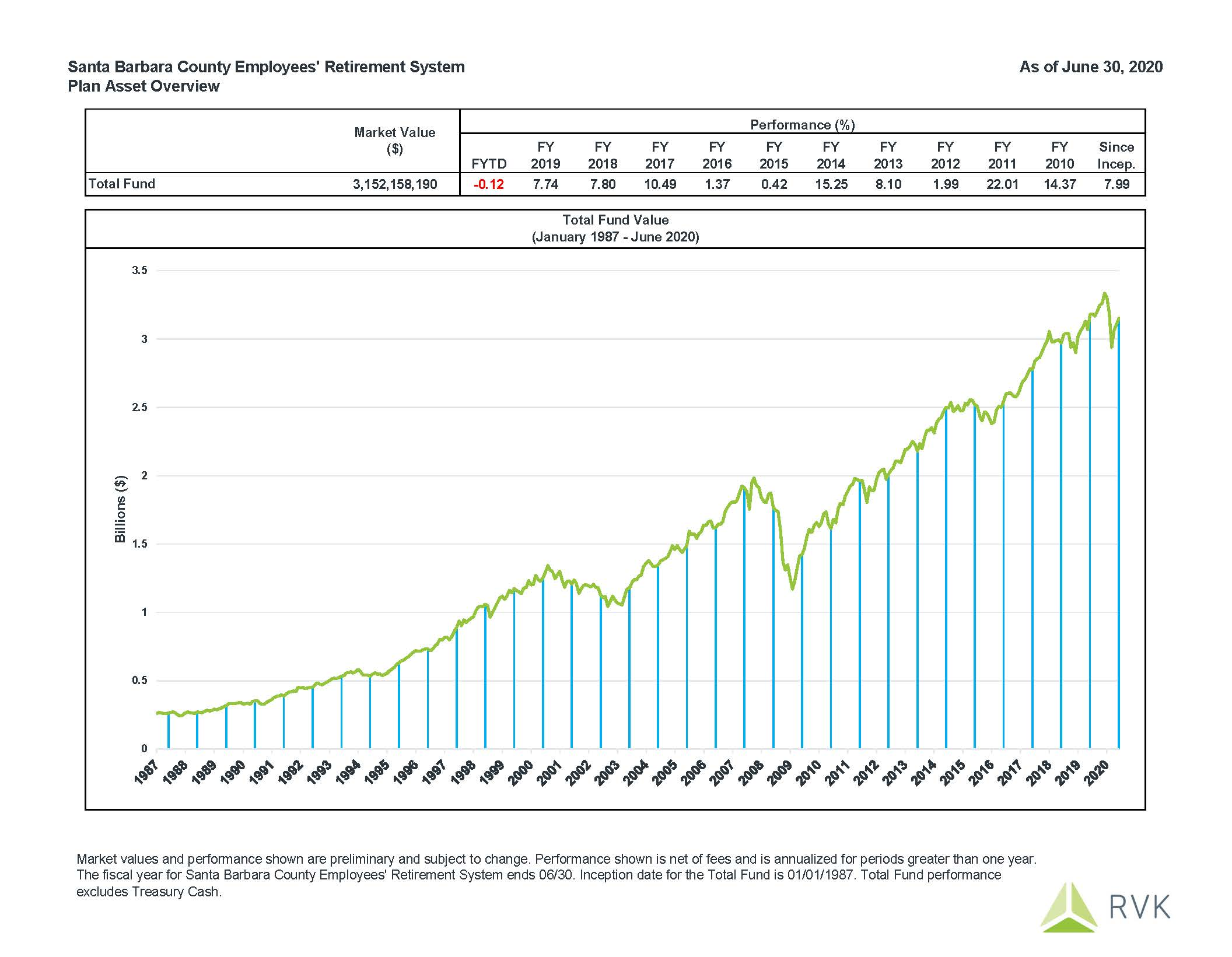 June 2020 Fund Performance: Fiscal Year to Date performance is -0.12%.