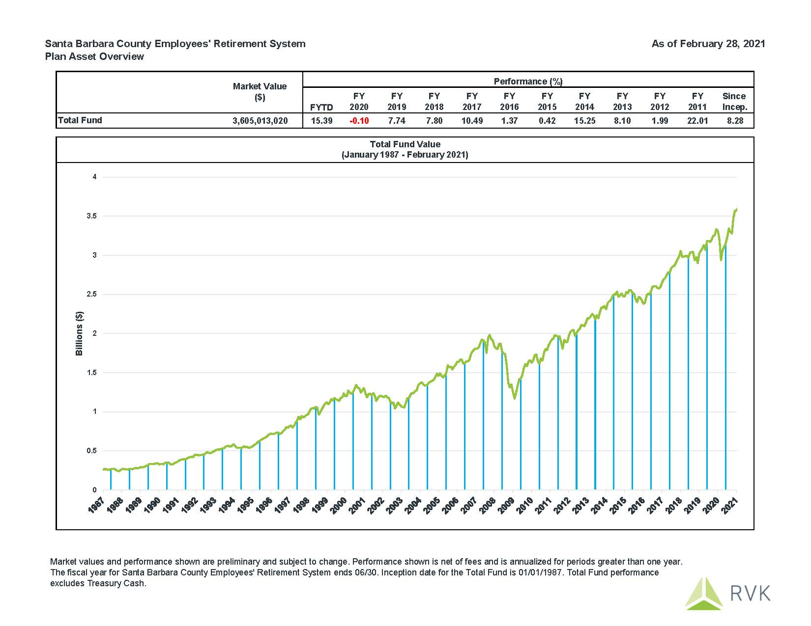 February 2021 Fund Performance: Fiscal Year to Date performance is 15.39%.