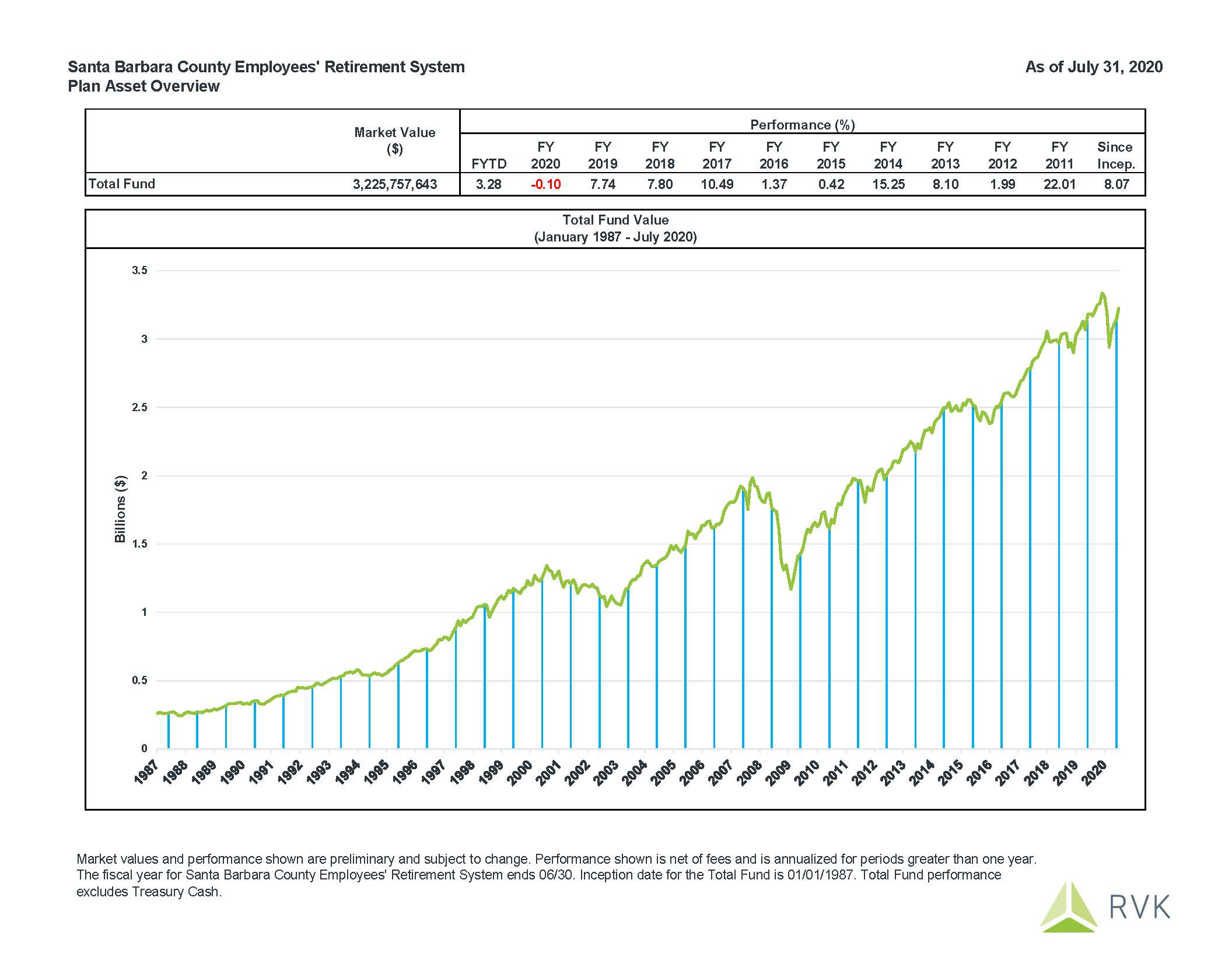 July 2020 Fund Performance: Fiscal Year to Date performance is 3.28%.
