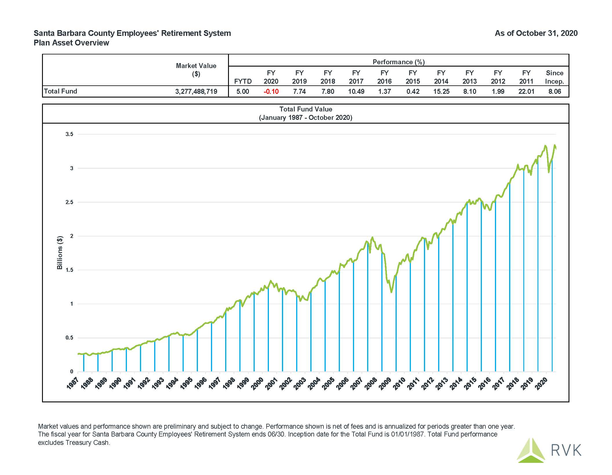 October 2020 Fund Performance: Fiscal Year to Date performance is 5.00%.
