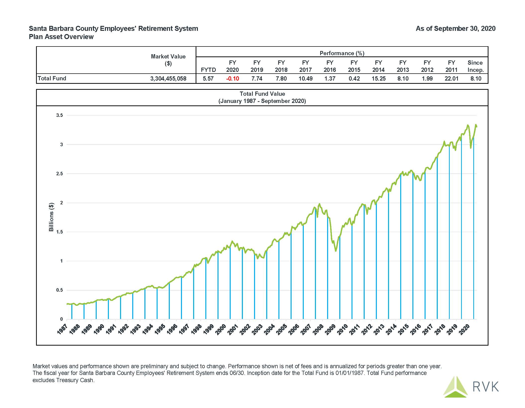 September 2020 Fund Performance: Fiscal Year to Date performance is 5.57%.